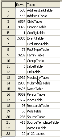 RMGC Tables Row Count #databaseproperties #integrity